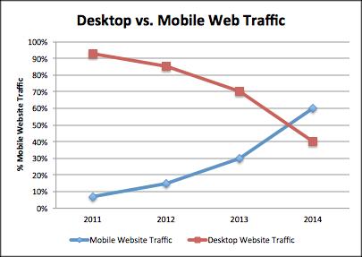 "Attēlu rezultāti vaicājumam ""mobile website users"""